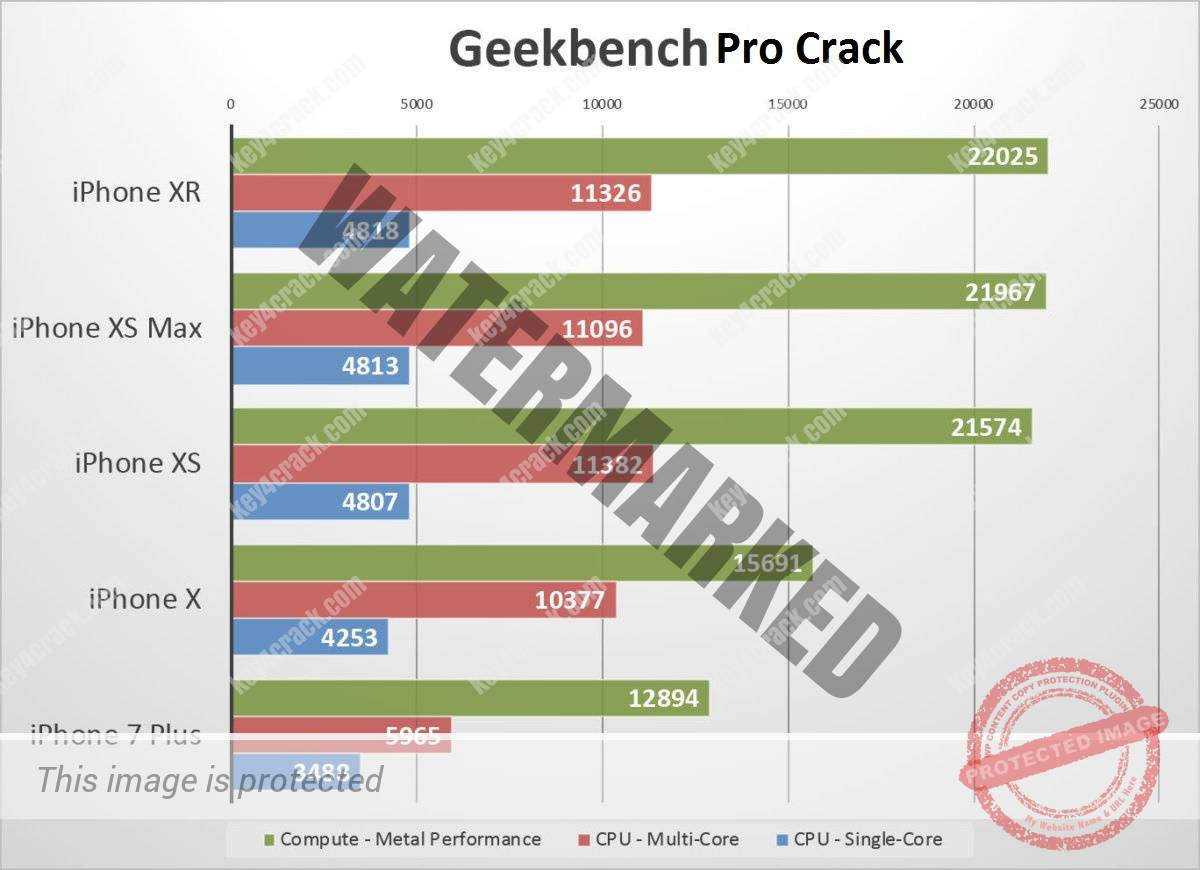Geekbench Crack